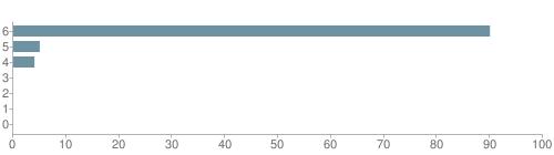 Chart?cht=bhs&chs=500x140&chbh=10&chco=6f92a3&chxt=x,y&chd=t:90,5,4,0,0,0,0&chm=t+90%,333333,0,0,10 t+5%,333333,0,1,10 t+4%,333333,0,2,10 t+0%,333333,0,3,10 t+0%,333333,0,4,10 t+0%,333333,0,5,10 t+0%,333333,0,6,10&chxl=1: other indian hawaiian asian hispanic black white